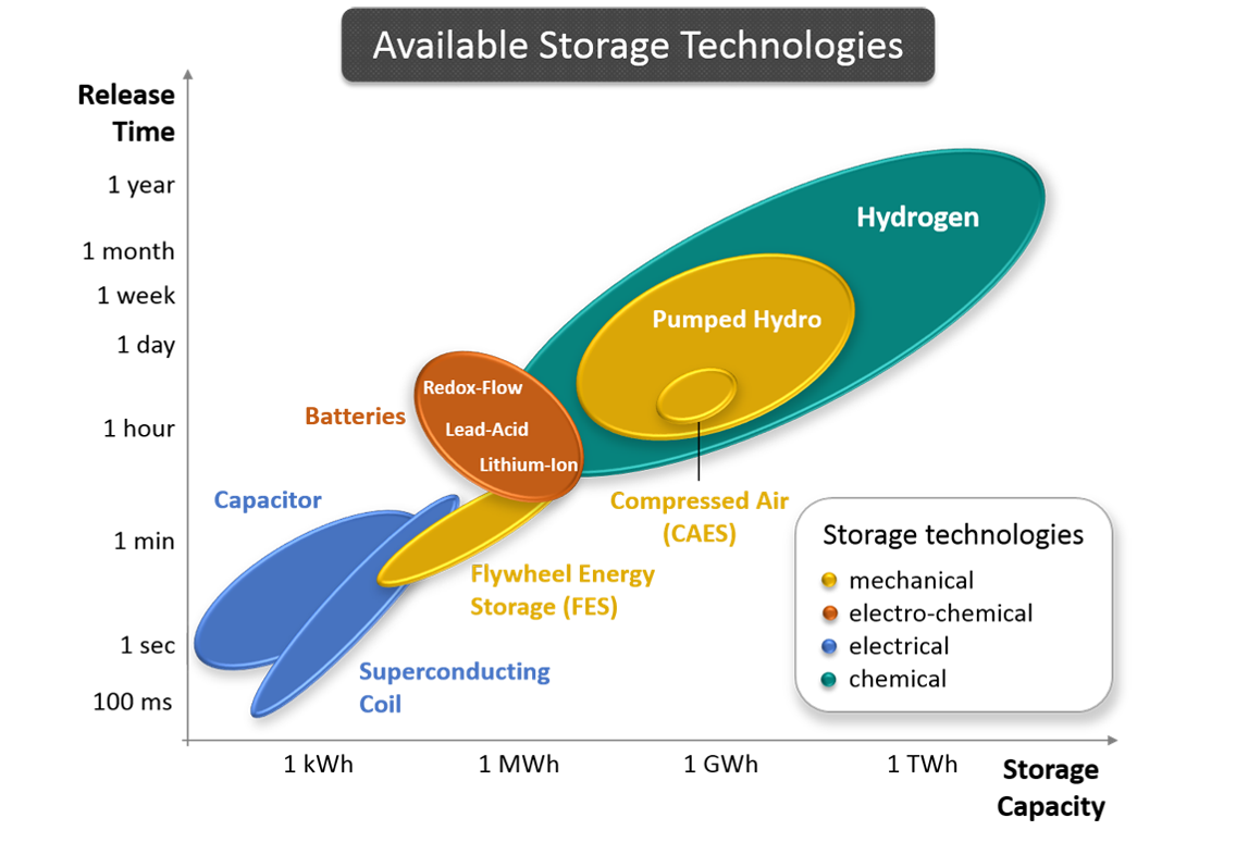 Energy storage density