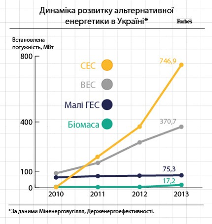 Growth of renewables in Ukraine