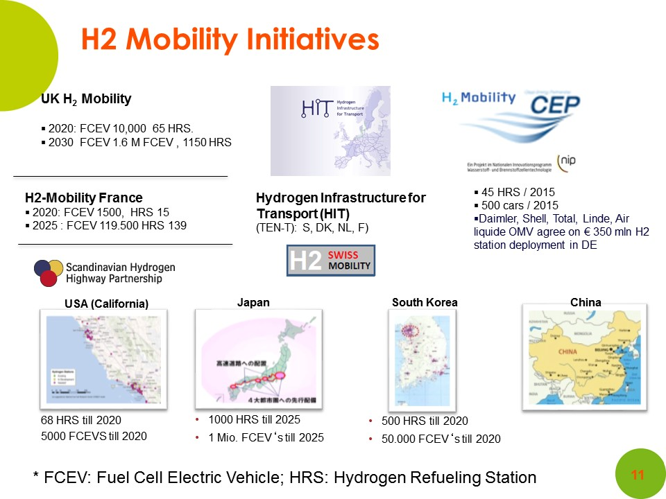World hydrogen projects