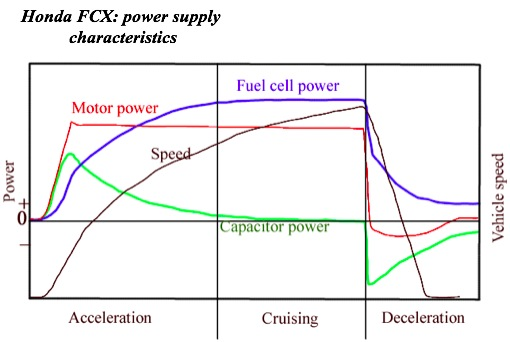Ultracapacitors and fuel cells