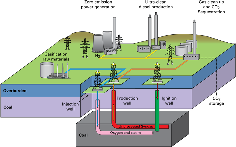 Hydrogen production by underground coal gasification