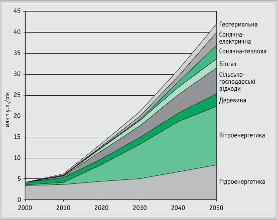 Power Supply in Ukraine: The Path to 2050